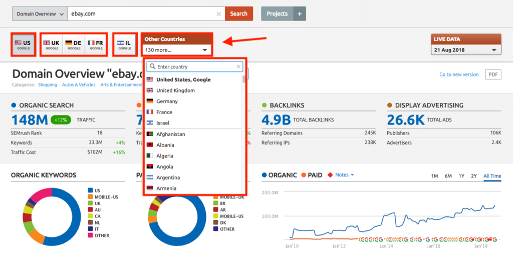geographical coverage semrush