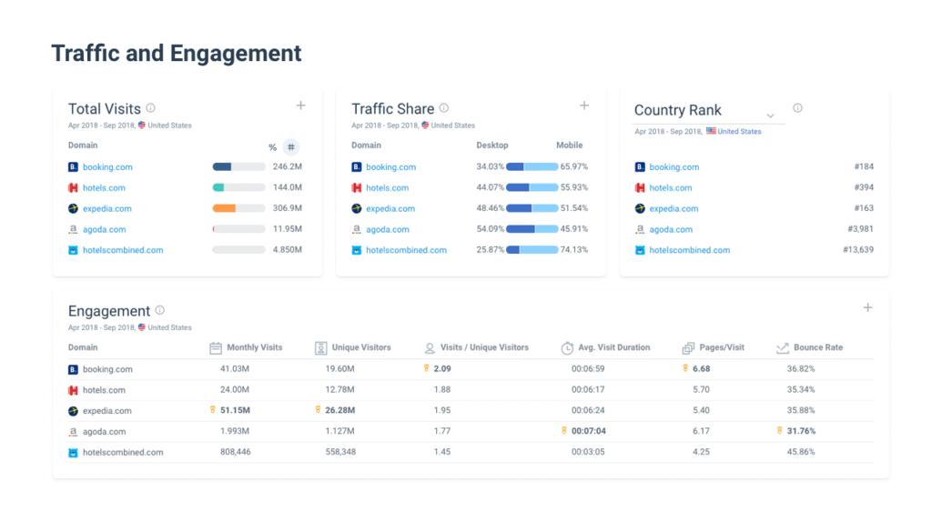 traffic analysis by similarweb